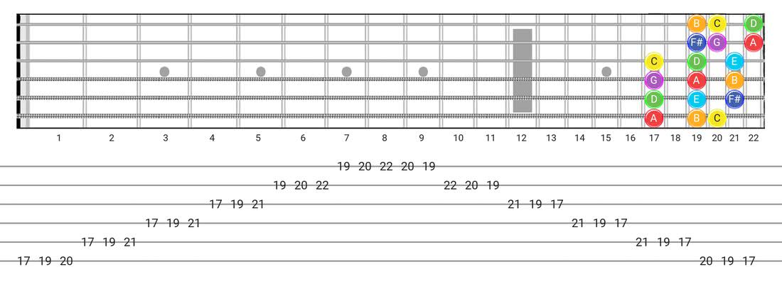 Fretboard diagram for the Lydian scale - 3 Notes per String Pattern with note names
