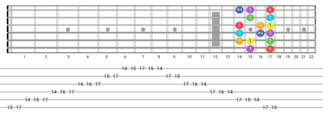 Lydian guitar scale diagram - Box Pattern with intervals