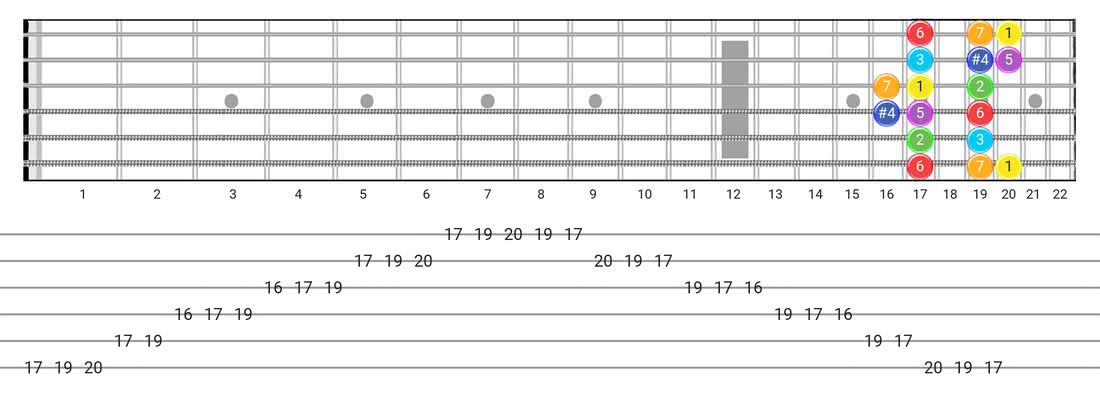 Guitar Tabs and diagras for the Lydian scale - Box Pattern with intervals