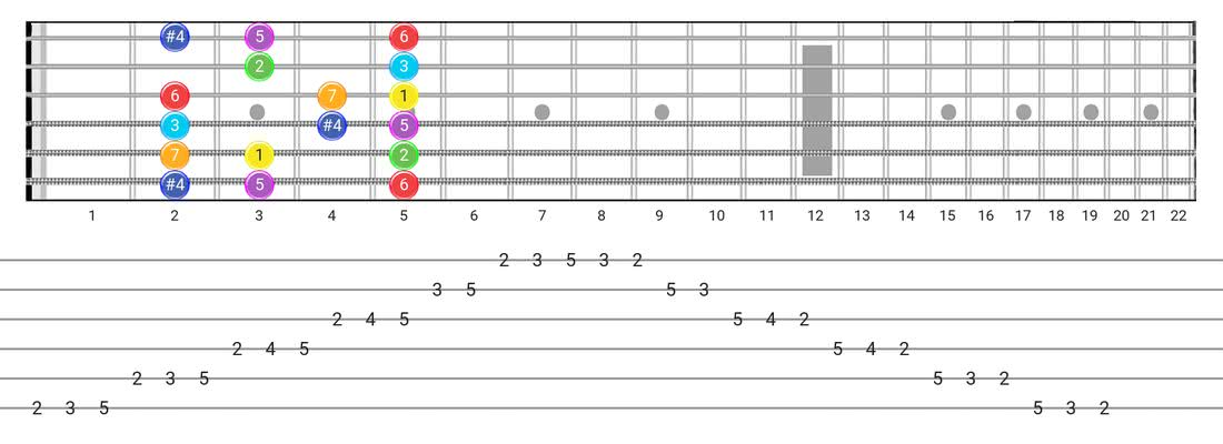 Fretboard diagram for the Lydian scale - Box Pattern with intervals