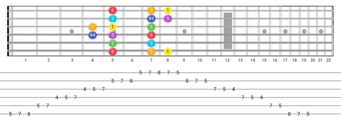 Lydian guitar scale tabs - Box Pattern with intervals