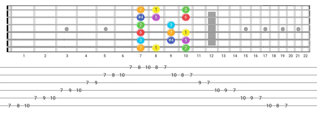 Lydian guitar scale fretboard diagram - Box Pattern with intervals