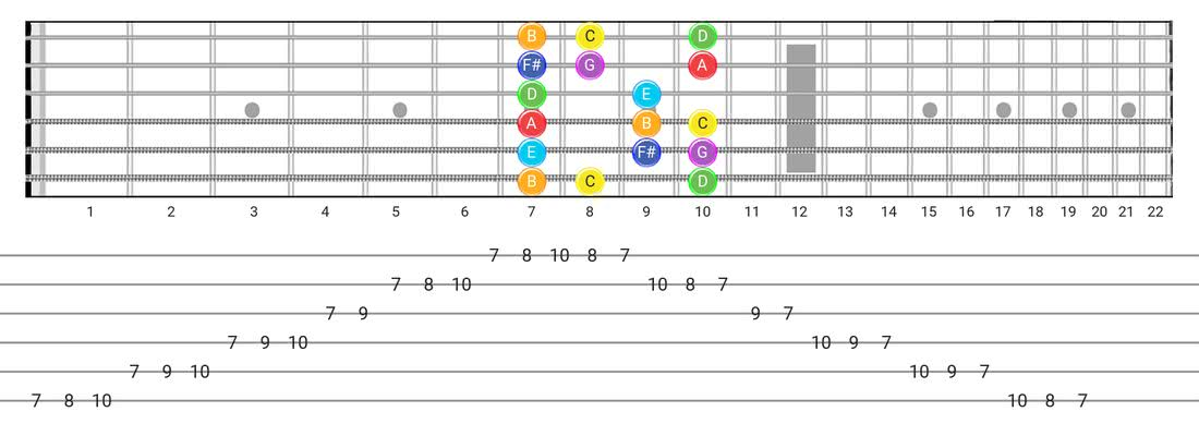 Lydian guitar scale fretboard diagram - Box Pattern with note names