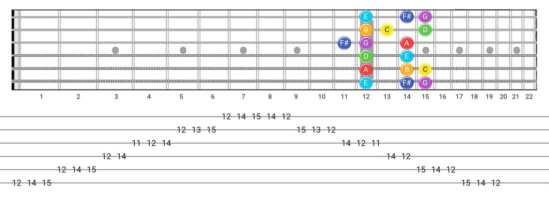 Lydian guitar scale tabs - Box Pattern with note names