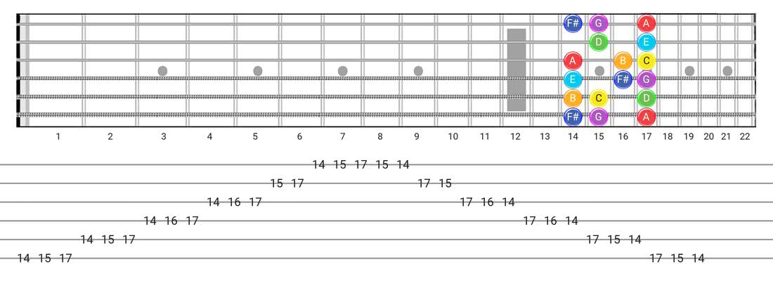 Fretboard diagram for the Lydian scale - Box Pattern with note names