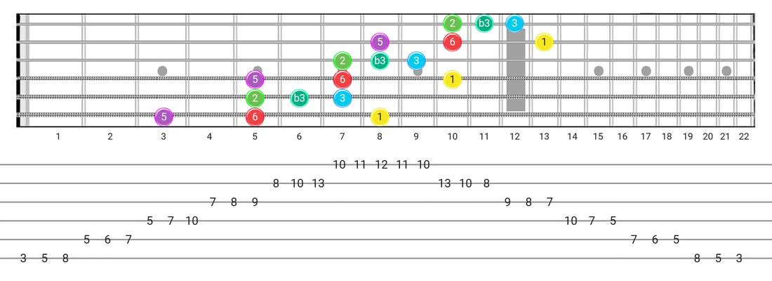 Major Blues guitar scale tabs - 3 Notes per String Pattern with intervals