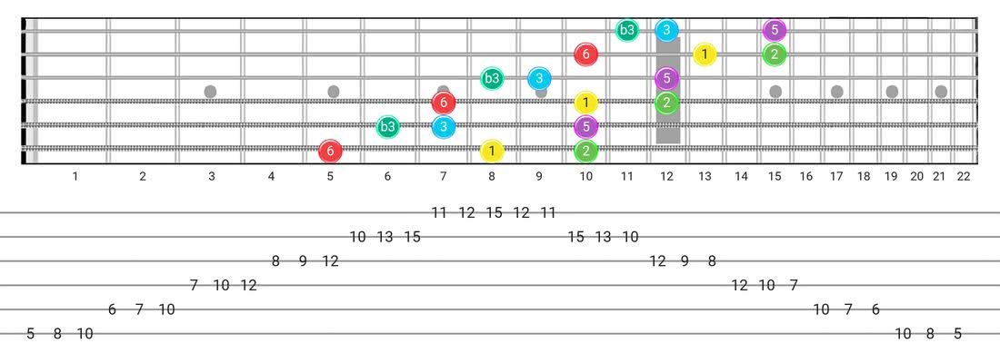Fretboard diagram and tablature for the Major Blues scale - 3 Notes per String Pattern with intervals