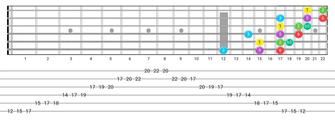 Fretboard diagram for the Major Blues scale - 3 Notes per String Pattern with intervals