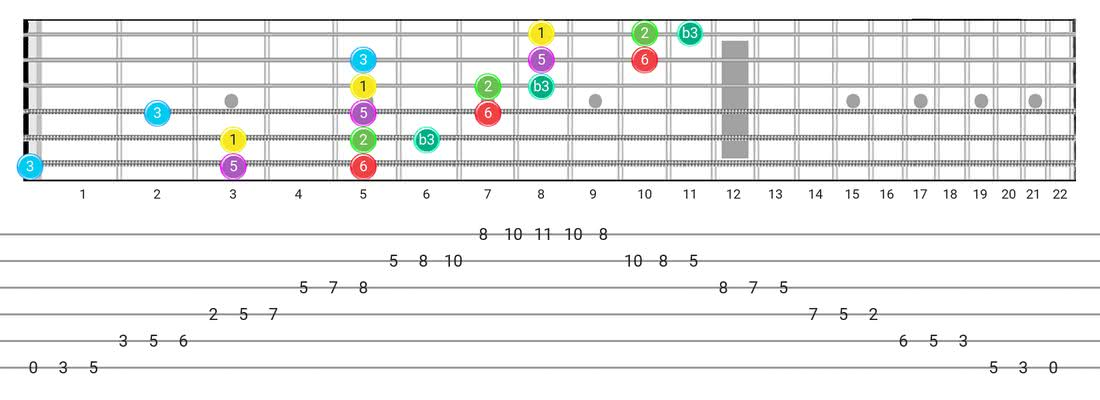 Guitar Tabs and diagras for the Major Blues scale - 3 Notes per String Pattern with intervals