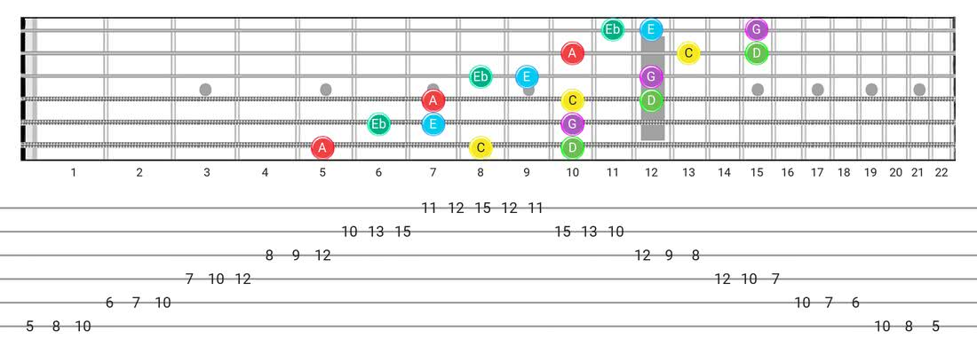 Fretboard diagram and tablature for the Major Blues scale - 3 Notes per String Pattern with note names