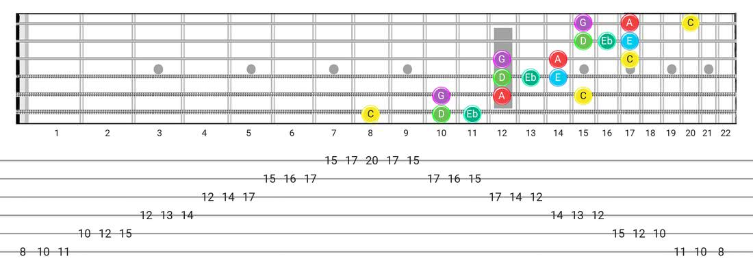 Major Blues guitar scale tabs - 3 Notes per String Pattern with note names