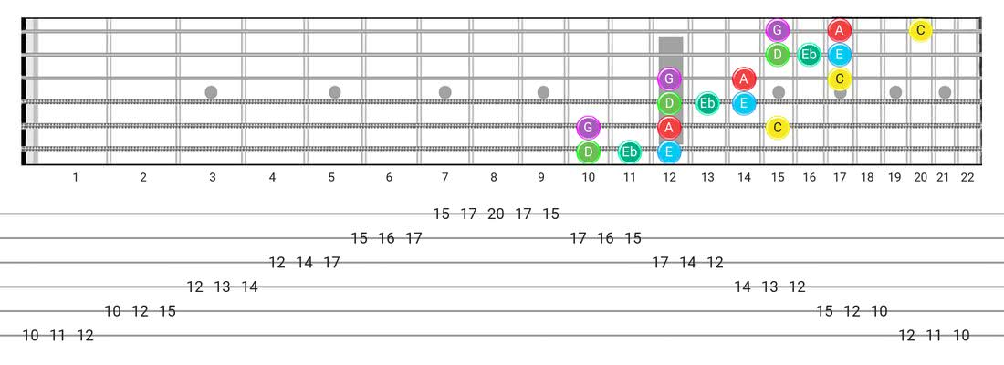 Major Blues guitar scale fretboard diagram - 3 Notes per String Pattern with note names
