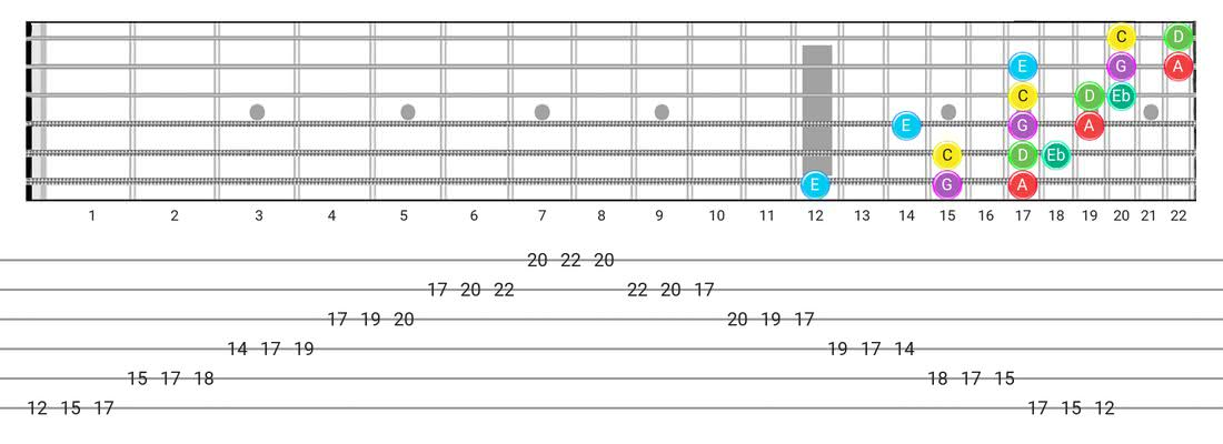 Fretboard diagram for the Major Blues scale - 3 Notes per String Pattern with note names