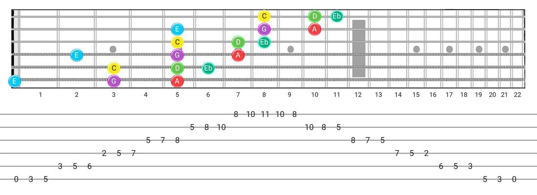 Guitar Tabs and diagras for the Major Blues scale - 3 Notes per String Pattern with note names