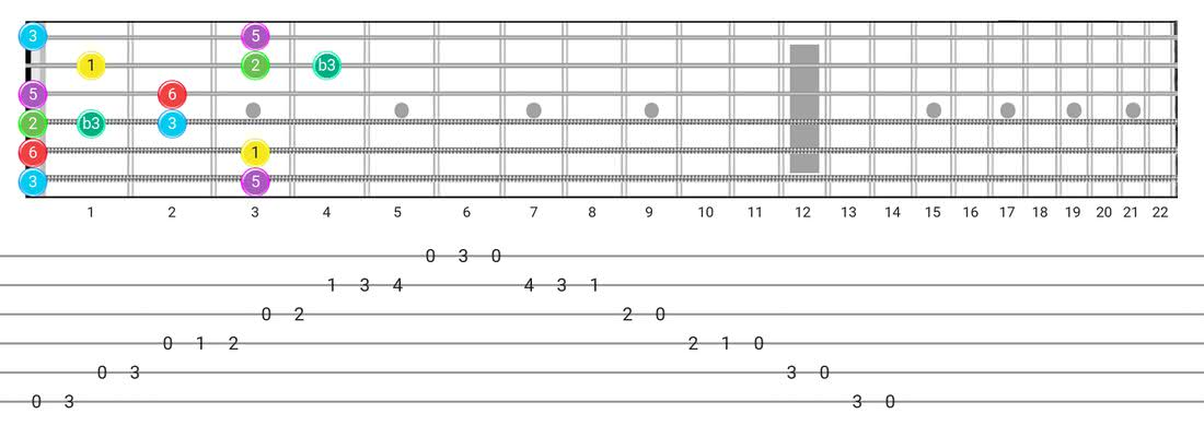 Major Blues guitar scale fretboard diagram - Box Pattern with intervals
