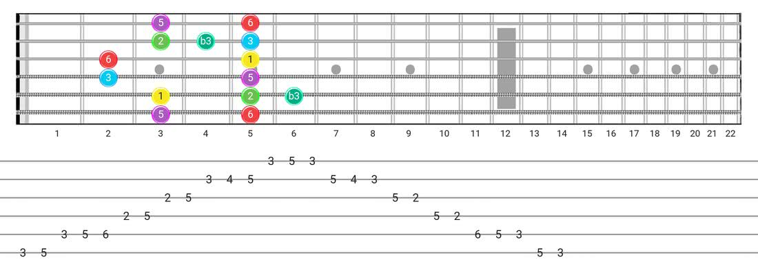 Major Blues guitar scale tabs - Box Pattern with intervals