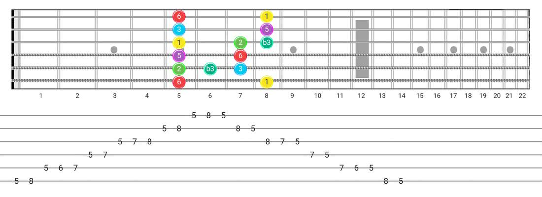 Guitar Tabs and diagras for the Major Blues scale - Box Pattern with intervals