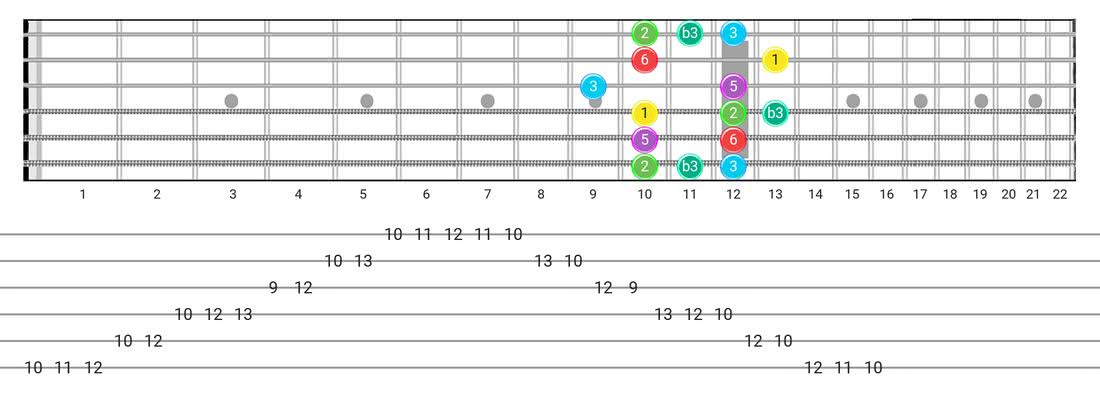 Fretboard diagram and tablature for the Major Blues scale - Box Pattern with intervals