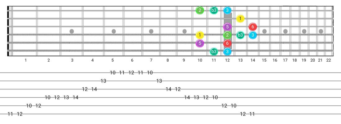 Fretboard diagram for the Major Blues scale - Box Pattern with intervals