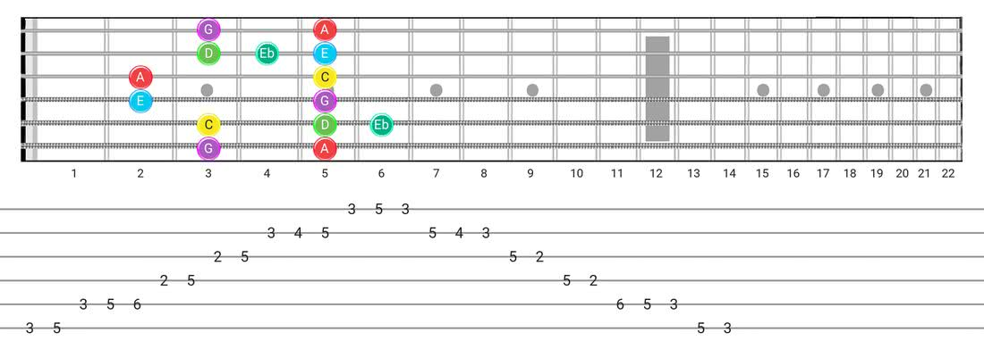 Major Blues guitar scale tabs - Box Pattern with note names