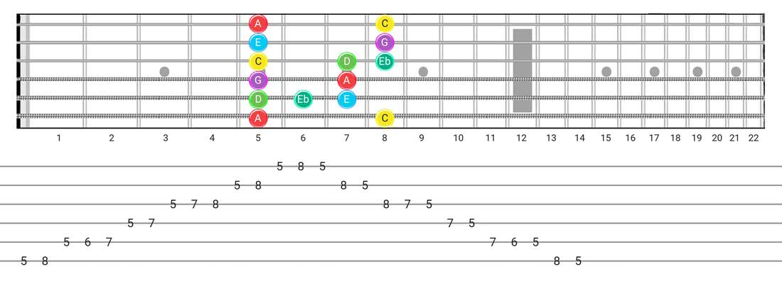 Guitar Tabs and diagras for the Major Blues scale - Box Pattern with note names