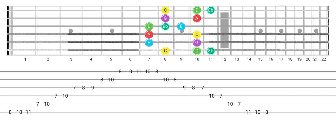 Major Blues guitar scale diagram - Box Pattern with note names