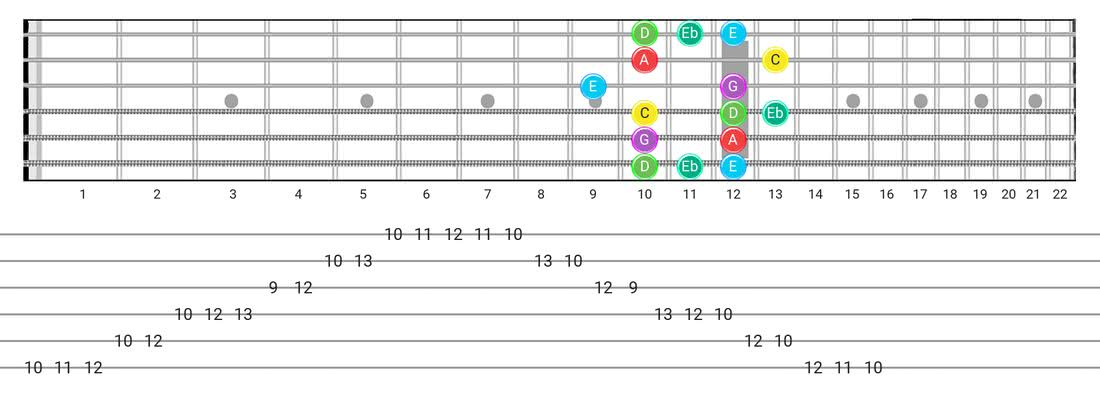 Fretboard diagram and tablature for the Major Blues scale - Box Pattern with note names