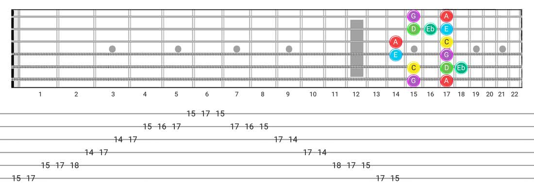 Major Blues guitar scale fretboard diagram - Box Pattern with note names