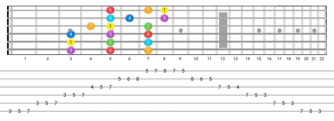 Guitar Tabs and diagras for the Major scale - 3 Notes per String Pattern with intervals