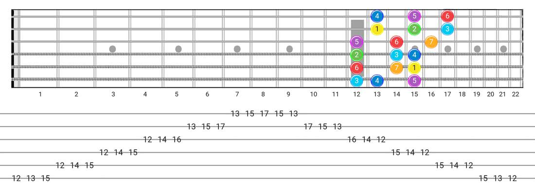 Major guitar scale fretboard diagram - 3 Notes per String Pattern with intervals