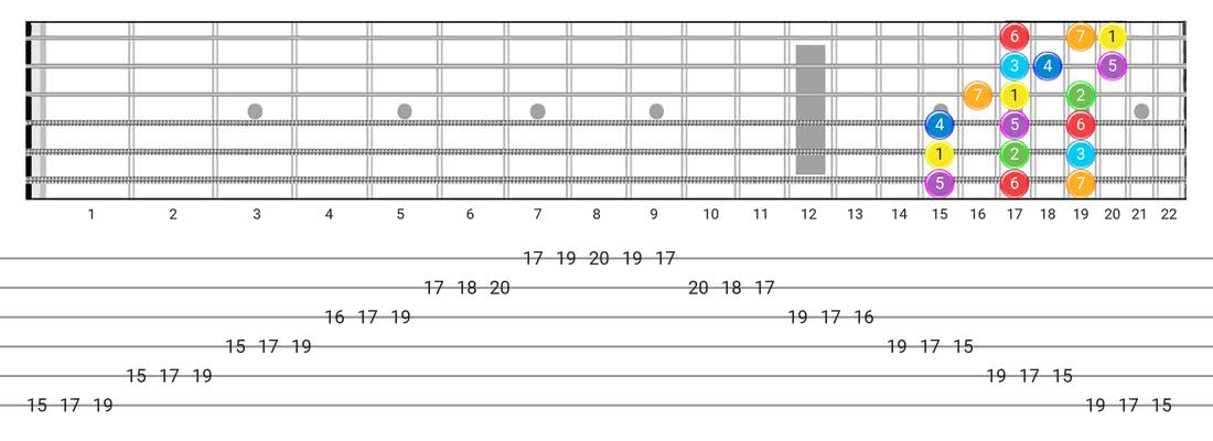 Major guitar scale tabs - 3 Notes per String Pattern with intervals