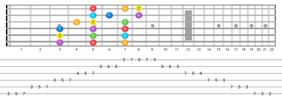 Guitar Tabs and diagras for the Major scale - 3 Notes per String Pattern with note names