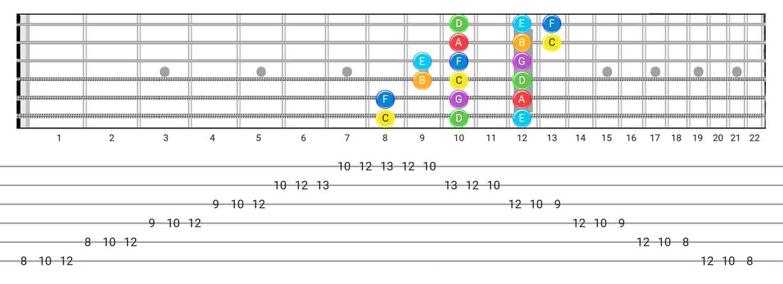 Major guitar scale tabs - 3 Notes per String Pattern with note names