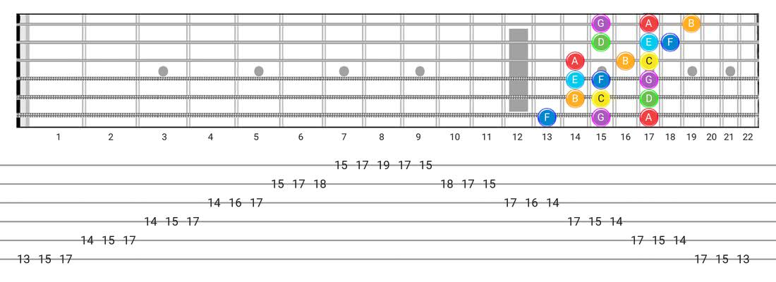 Fretboard diagram for the Major scale - 3 Notes per String Pattern with note names