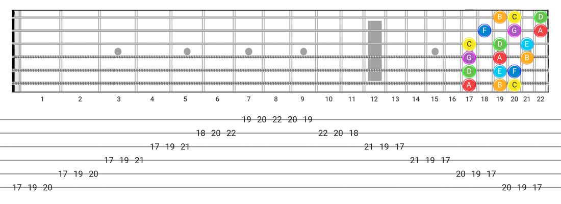 Major guitar scale fretboard diagram - 3 Notes per String Pattern with note names
