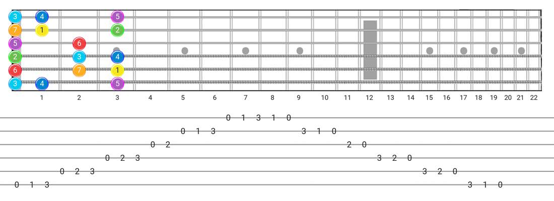 Major guitar scale tabs - Box Pattern with intervals