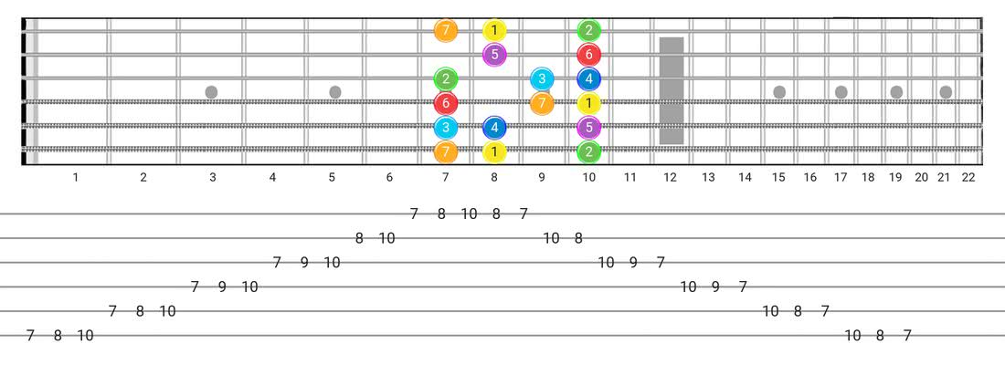 Fretboard diagram for the Major scale - Box Pattern with intervals