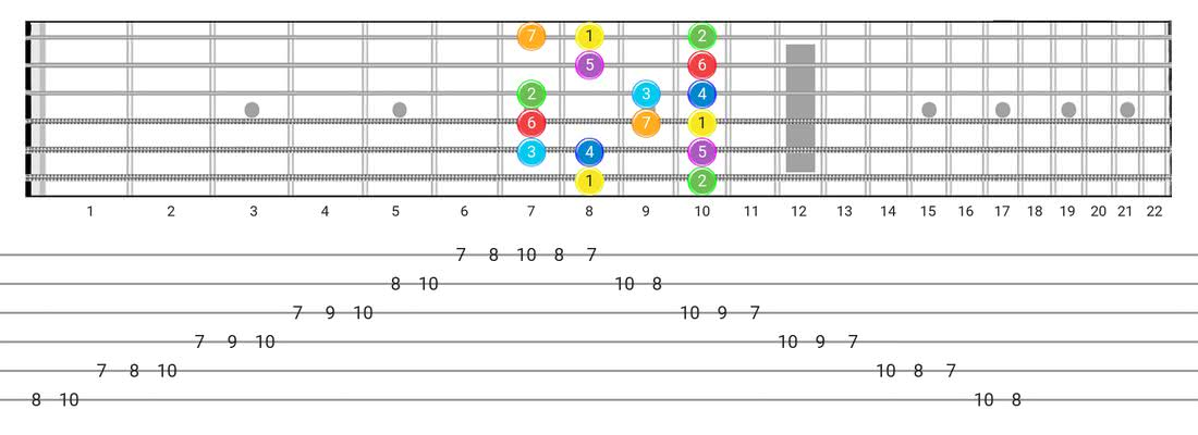 Guitar Tabs and diagras for the Major scale - Box Pattern with intervals