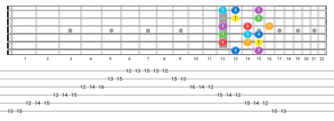 Fretboard diagram and tablature for the Major scale - Box Pattern with intervals
