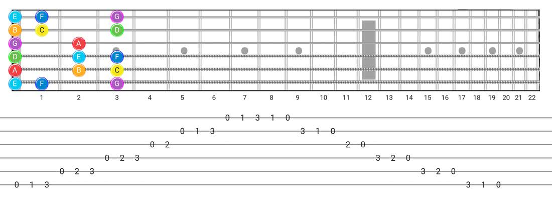 Major guitar scale tabs - Box Pattern with note names