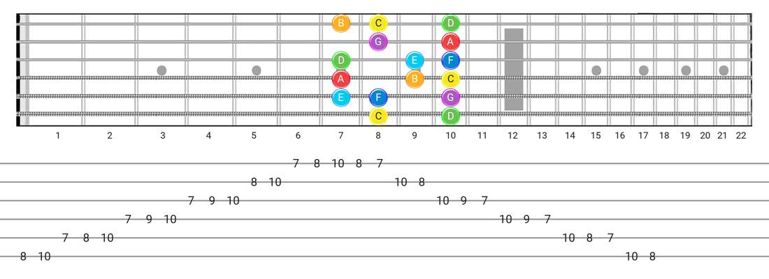 Guitar Tabs and diagras for the Major scale - Box Pattern with note names