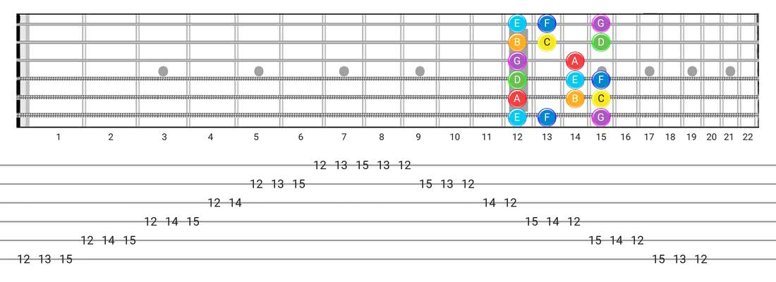 Fretboard diagram for the Major scale - Box Pattern with note names