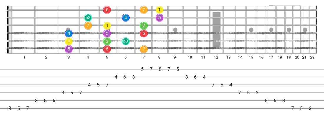 Melodic Minor guitar scale fretboard diagram - 3 Notes per String Pattern with intervals