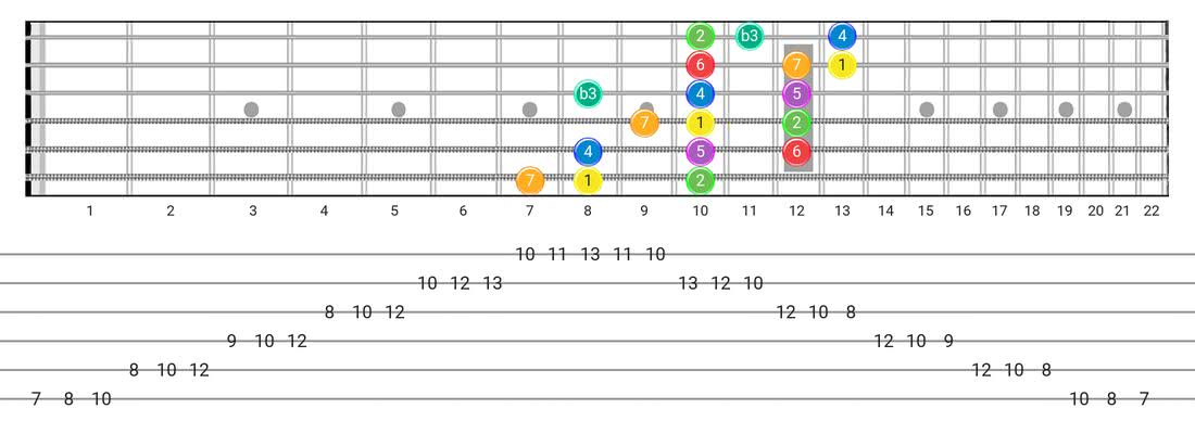 Fretboard diagram for the Melodic Minor scale - 3 Notes per String Pattern with intervals
