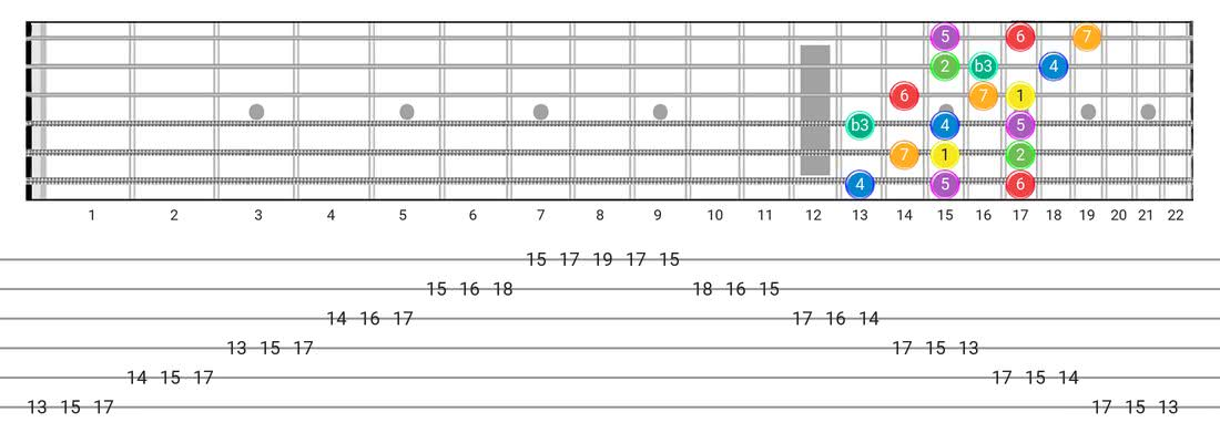 Fretboard diagram and tablature for the Melodic Minor scale - 3 Notes per String Pattern with intervals