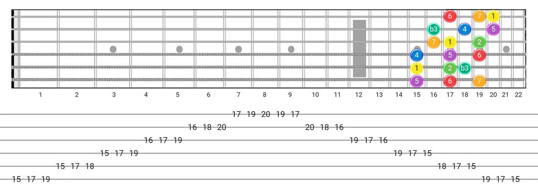 Guitar Tabs and diagras for the Melodic Minor scale - 3 Notes per String Pattern with intervals