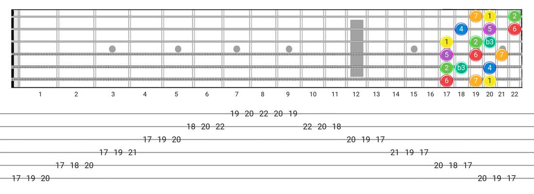 Melodic Minor guitar scale tabs - 3 Notes per String Pattern with intervals