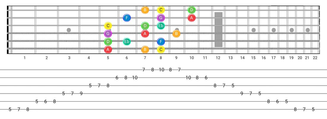 Fretboard diagram and tablature for the Melodic Minor scale - 3 Notes per String Pattern with note names