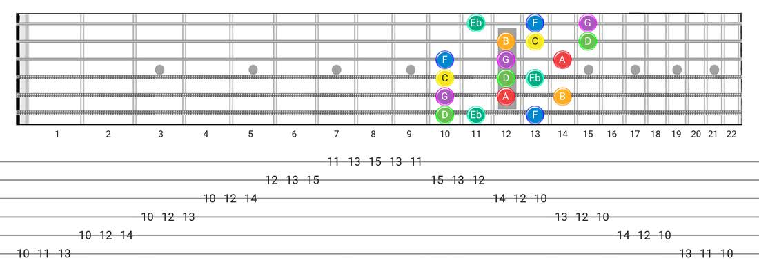 Melodic Minor guitar scale fretboard diagram - 3 Notes per String Pattern with note names