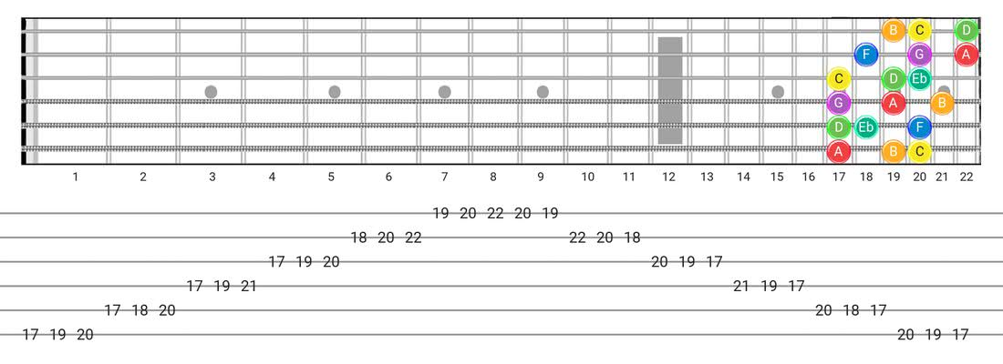 Melodic Minor guitar scale tabs - 3 Notes per String Pattern with note names